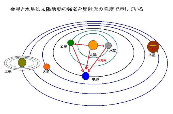 Sunwakusei1